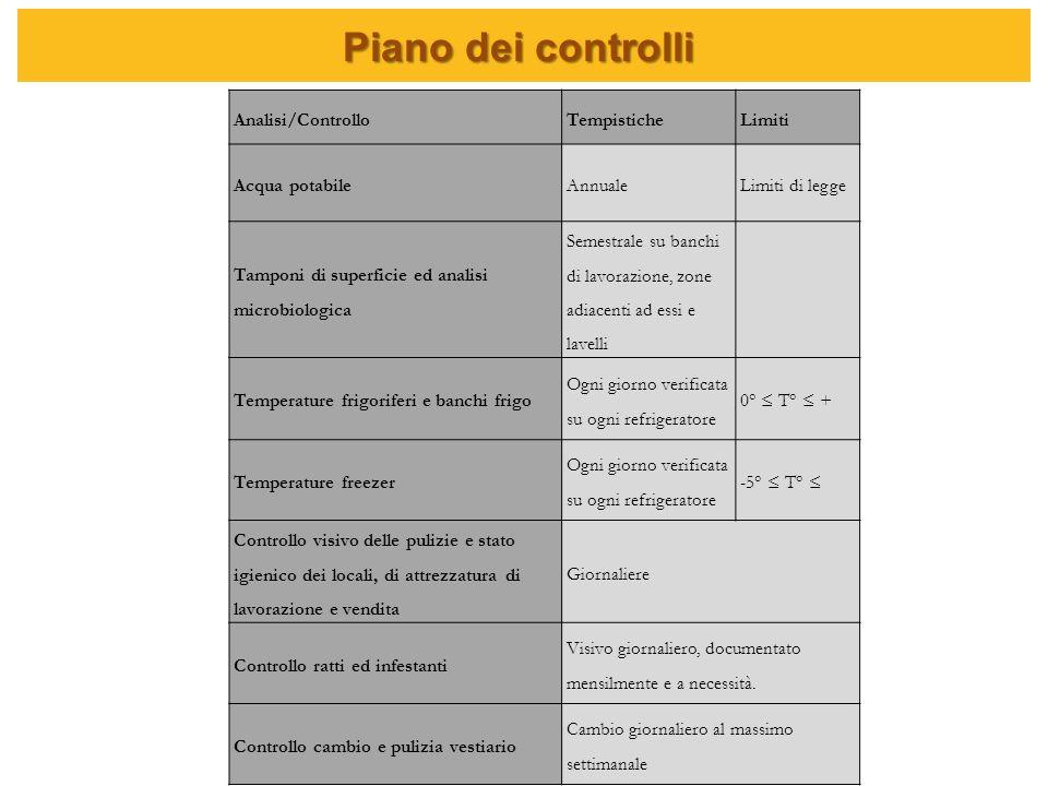 Piano dei controlli Analisi/ControlloTempisticheLimiti Acqua potabileAnnualeLimiti di legge Tamponi di superficie ed analisi microbiologica Semestrale