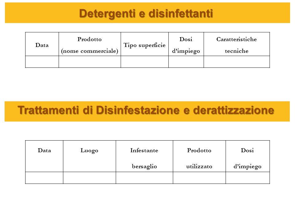 Detergenti e disinfettanti Trattamenti di Disinfestazione e derattizzazione Data Prodotto (nome commerciale) Tipo superficie Dosi dimpiego Caratterist