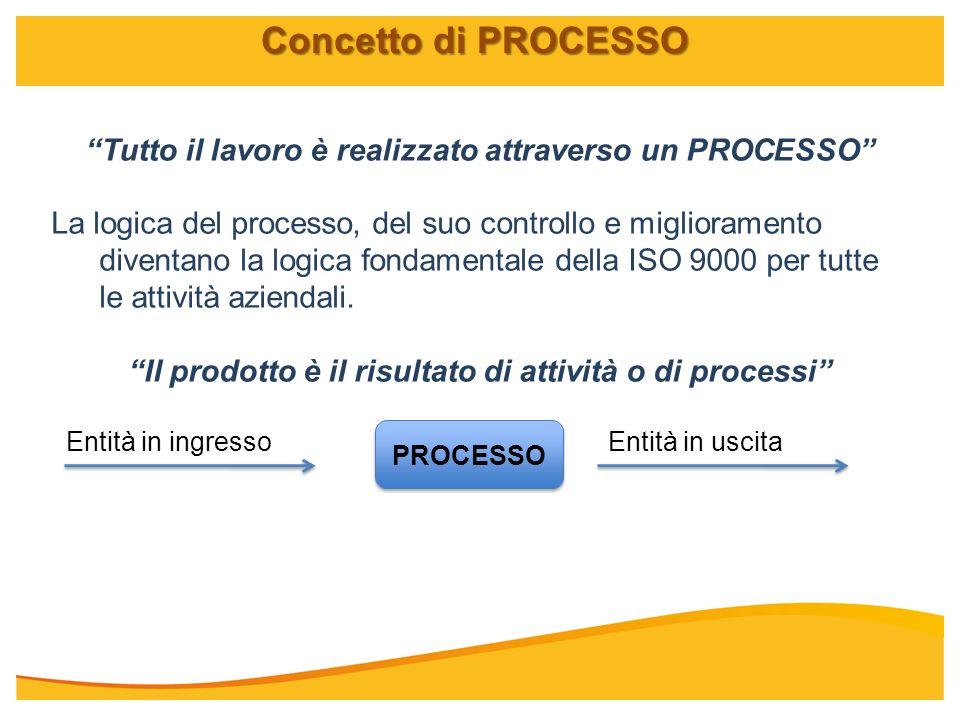Tutto il lavoro è realizzato attraverso un PROCESSO La logica del processo, del suo controllo e miglioramento diventano la logica fondamentale della I