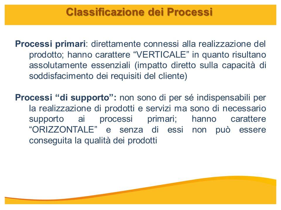 Processi primari: direttamente connessi alla realizzazione del prodotto; hanno carattere VERTICALE in quanto risultano assolutamente essenziali (impat