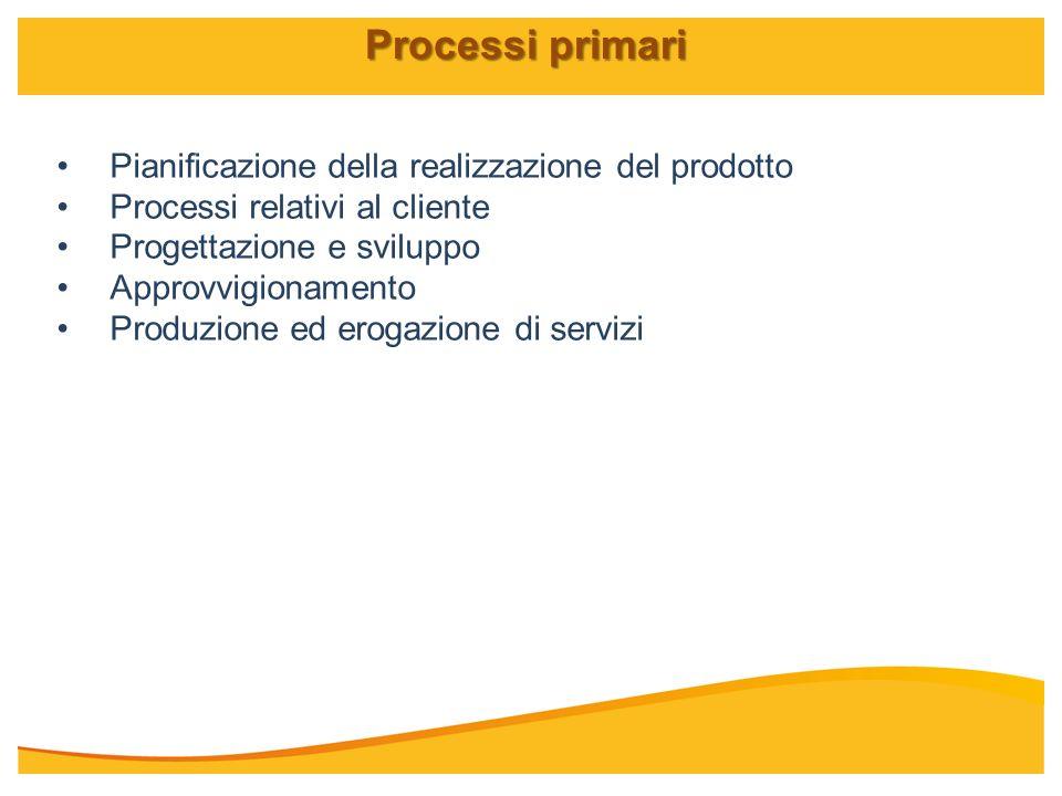 Pianificazione della realizzazione del prodotto Processi relativi al cliente Progettazione e sviluppo Approvvigionamento Produzione ed erogazione di s