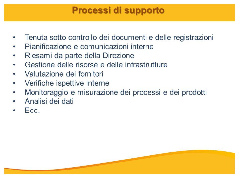 Tenuta sotto controllo dei documenti e delle registrazioni Pianificazione e comunicazioni interne Riesami da parte della Direzione Gestione delle riso