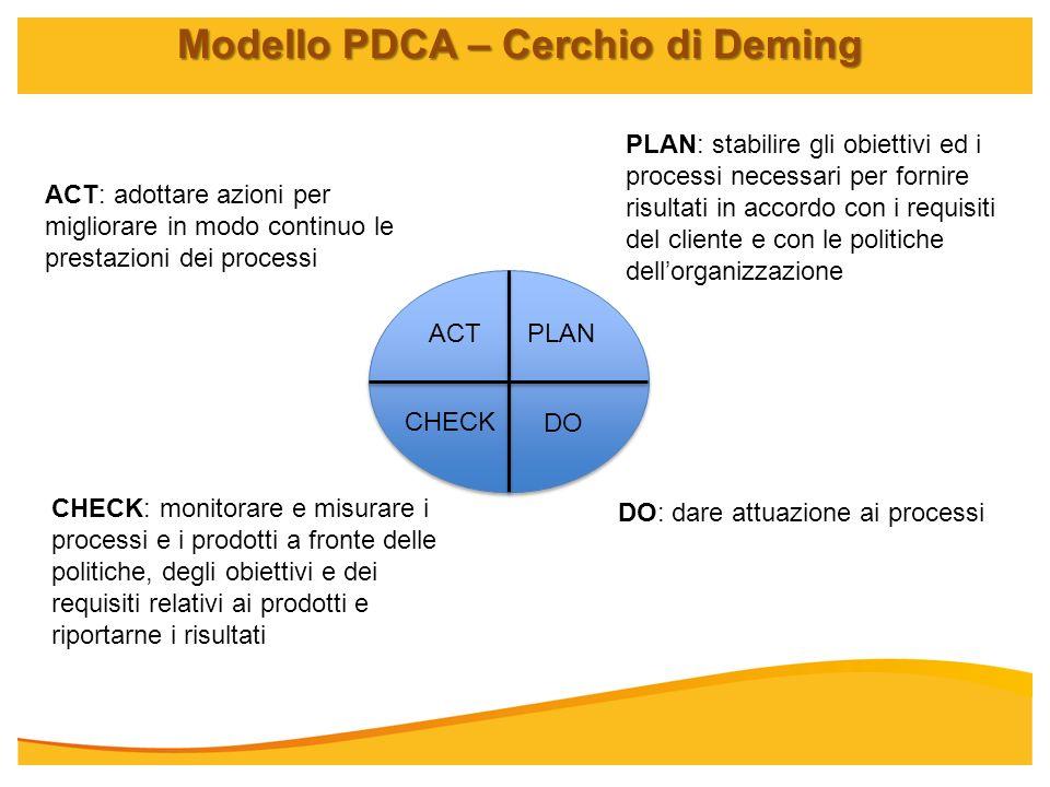 Modello PDCA – Cerchio di Deming PLANACT DO CHECK PLAN: stabilire gli obiettivi ed i processi necessari per fornire risultati in accordo con i requisi