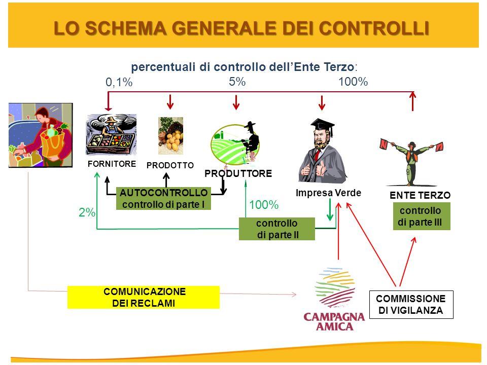 LO SCHEMA GENERALE DEI CONTROLLI percentuali di controllo dellEnte Terzo: 5% 100% ENTE TERZO Impresa Verde controllo di parte II COMUNICAZIONE DEI REC