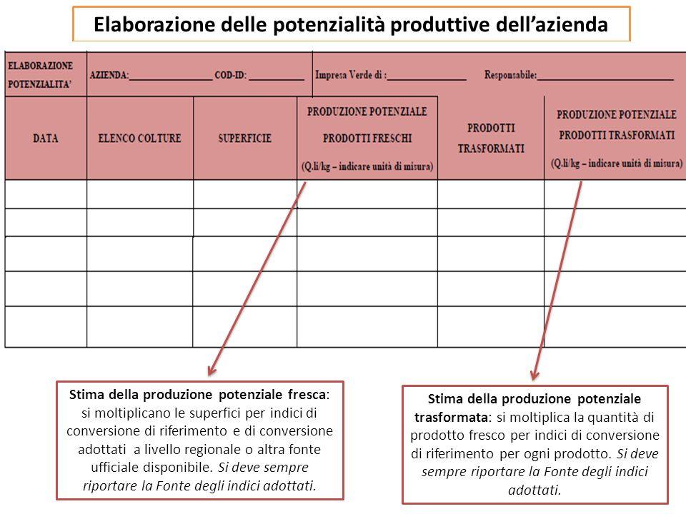 Elaborazione delle potenzialità produttive dellazienda Stima della produzione potenziale fresca: si moltiplicano le superfici per indici di conversion