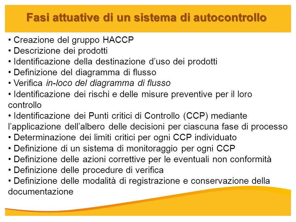Fasi attuative di un sistema di autocontrollo Creazione del gruppo HACCP Descrizione dei prodotti Identificazione della destinazione duso dei prodotti