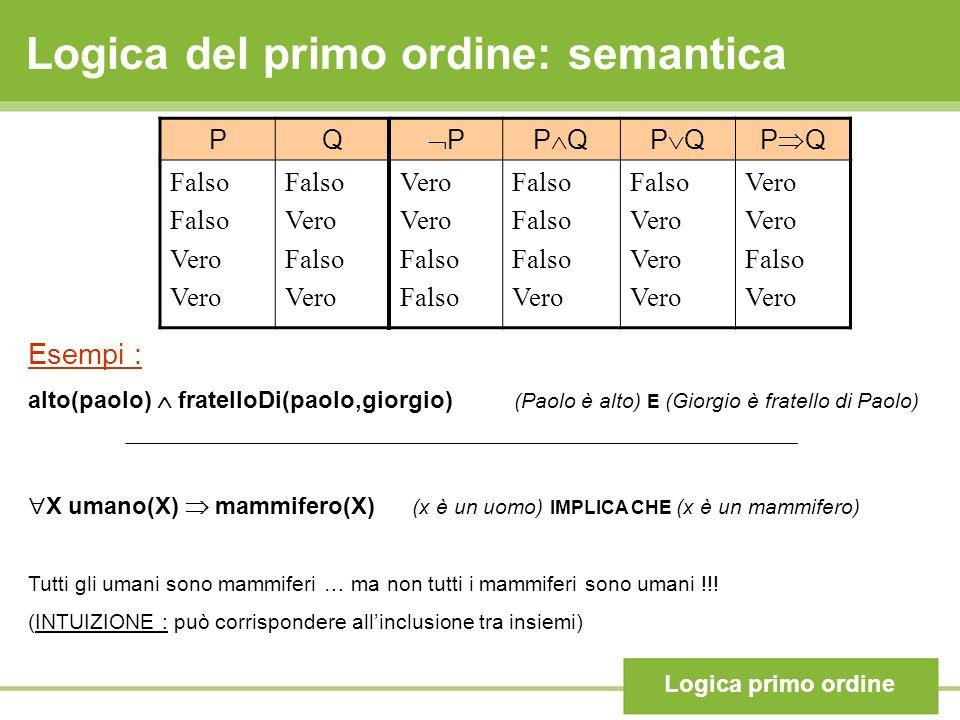 Logica del primo ordine: semantica Logica primo ordine PQ PP Q Falso Vero Falso Vero Falso Vero Falso Vero Falso Vero Falso Vero Esempi : alto(paolo) fratelloDi(paolo,giorgio) (Paolo è alto) E (Giorgio è fratello di Paolo) X umano(X) mammifero(X) (x è un uomo) IMPLICA CHE (x è un mammifero) Tutti gli umani sono mammiferi … ma non tutti i mammiferi sono umani !!.
