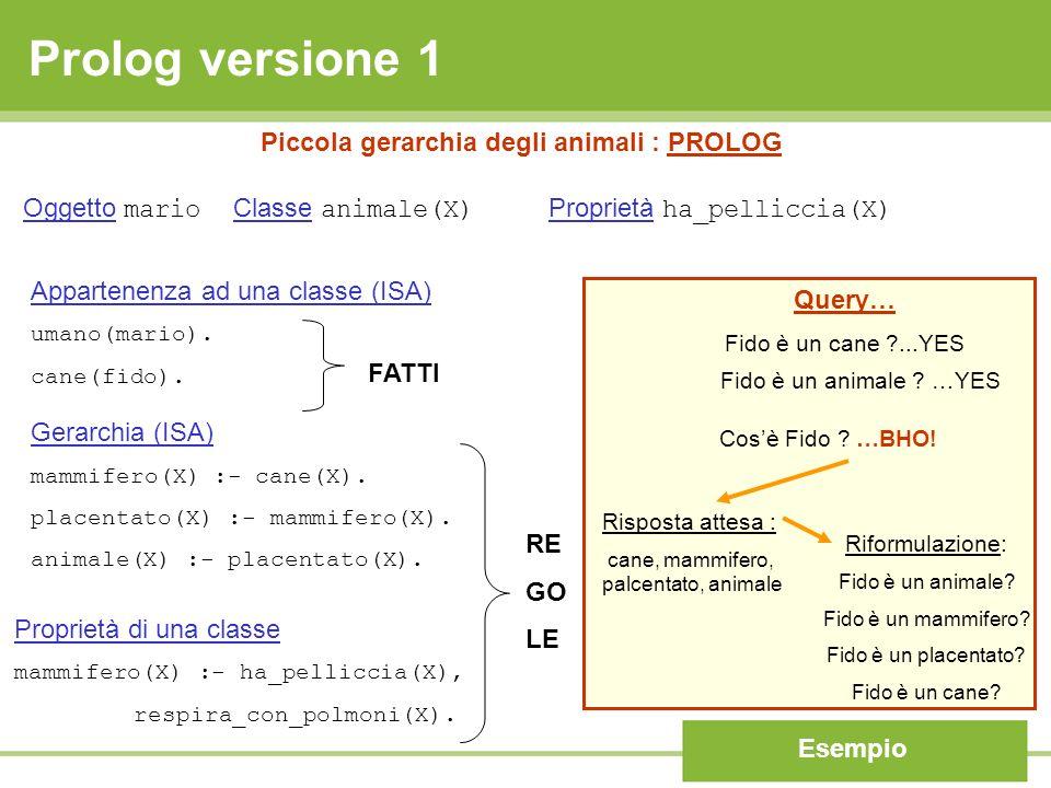 Prolog versione 1 Esempio Piccola gerarchia degli animali : PROLOG Appartenenza ad una classe (ISA) umano(mario). cane(fido). Gerarchia (ISA) mammifer