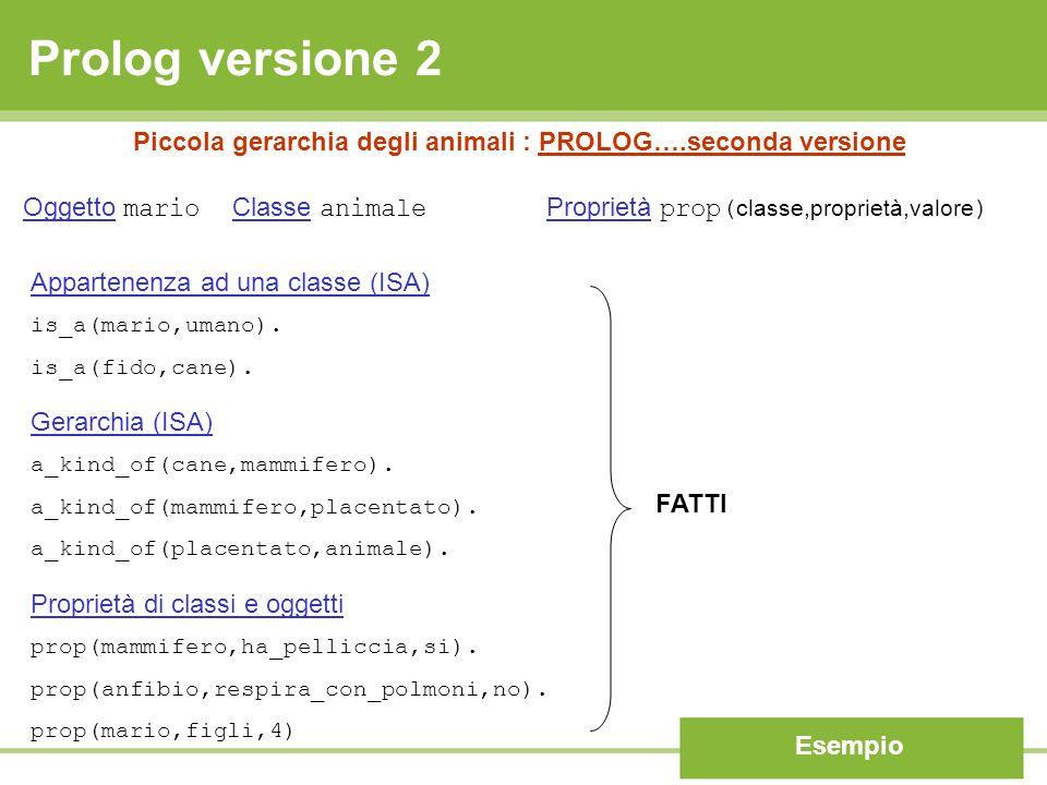 Prolog versione 2 Esempio Piccola gerarchia degli animali : PROLOG….seconda versione Appartenenza ad una classe (ISA) is_a(mario,umano). is_a(fido,can