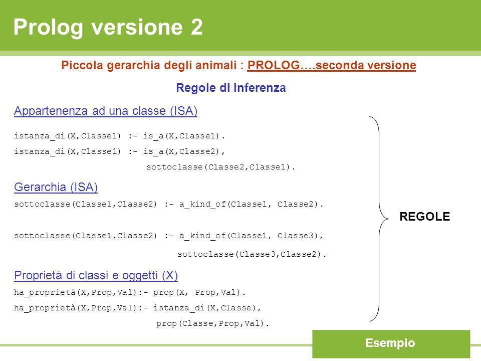 Prolog versione 2 Esempio Piccola gerarchia degli animali : PROLOG….seconda versione Appartenenza ad una classe (ISA) istanza_di(X,Classe1) :- is_a(X,Classe1).