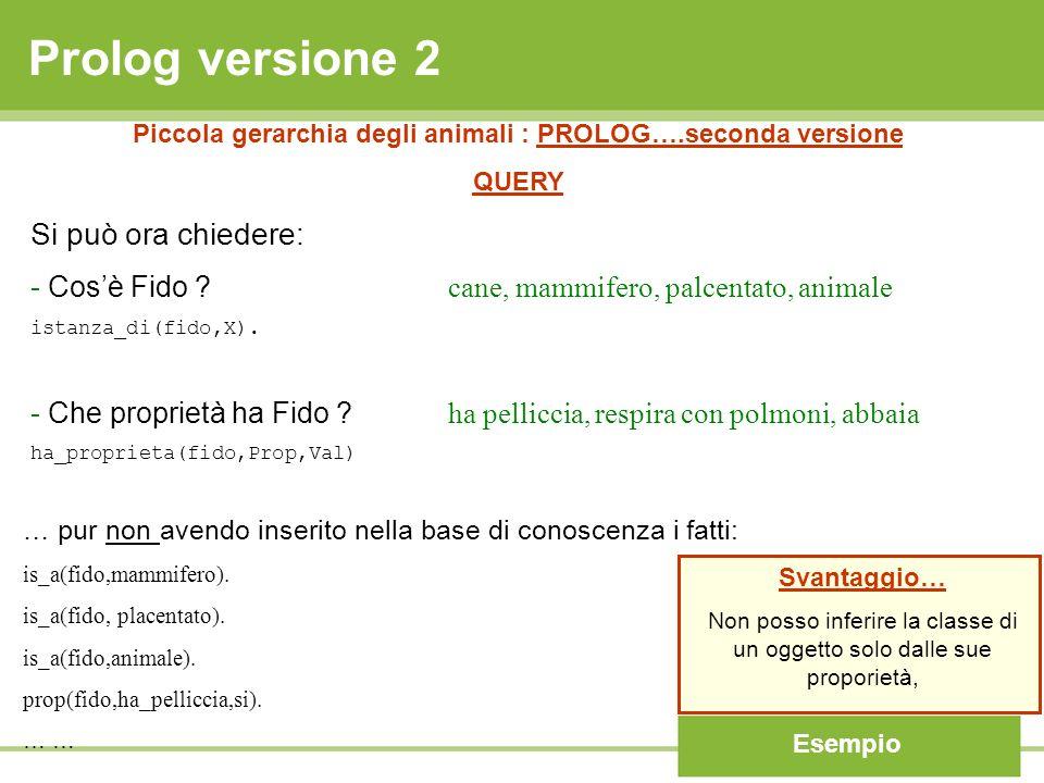 Prolog versione 2 Piccola gerarchia degli animali : PROLOG….seconda versione QUERY Si può ora chiedere: - Cosè Fido ? cane, mammifero, palcentato, ani