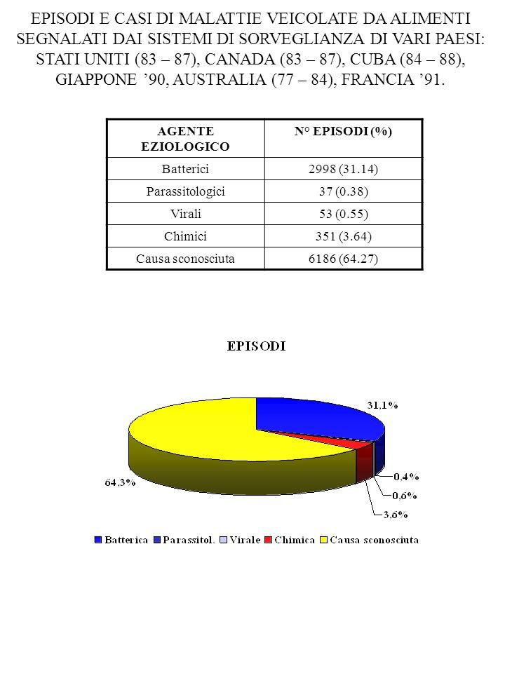 EPISODI E CASI DI MALATTIE VEICOLATE DA ALIMENTI SEGNALATI DAI SISTEMI DI SORVEGLIANZA DI VARI PAESI: STATI UNITI (83 – 87), CANADA (83 – 87), CUBA (8