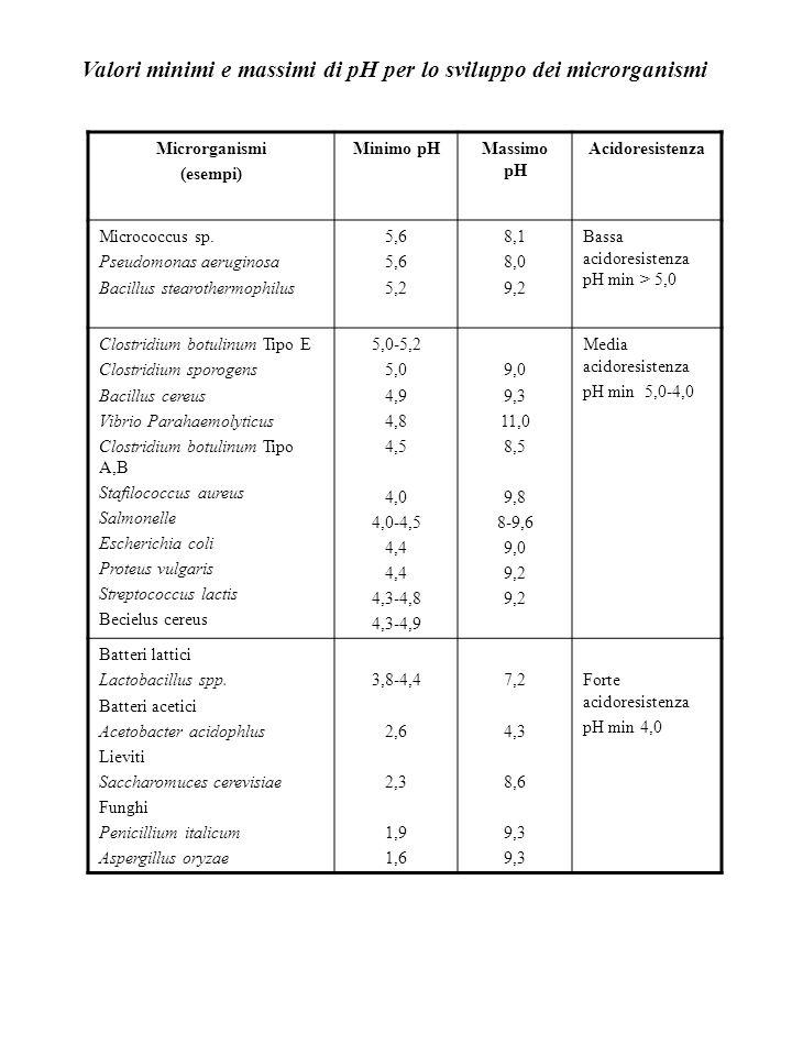 Valori minimi e massimi di pH per lo sviluppo dei microrganismi Microrganismi (esempi) Minimo pHMassimo pH Acidoresistenza Micrococcus sp. Pseudomonas