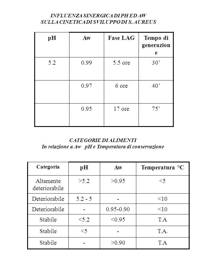 POTENZIALE DI OSSIDO-RIDUZIONE Eh Rappresenta il grado di ossidazione di un alimento E funzione: del pH della composizione dellalimento (presenza di sostanze riducenti come cisteina, acido ascorbico, ecc.) della concentrazione di ossigeno Sistemi in uso: atmosfera controllata: aggiunta CO 2 e CO 2 + NO 2 sottovuoto: eliminazione dellaria dellalimento con riduzione della concentrazione di O 2 N.B.