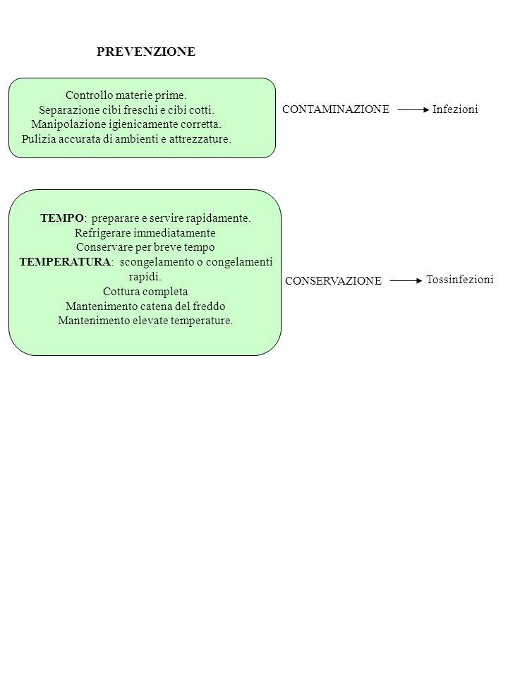 POSSIBILI VALORI PER VALUTARE LA QUALITA MICROBIOLOGICA DI ALIMENTI ufc/grProdotti FreschiCotti <1.000Ottima <10.000OttimaBuona <100.000BuonaDiscreta <500.000DiscretaScadente <5.000.000ScadenteCattiva >5.000.000Cattiva Livelli microbiologici tali da garantire un prodotto finito di buona qualità potrebbero essere: Carica microbica totale10 4 ufc/g o ml Coliformi fecali10 2 ufc/g o ml Stafilococchi coagulasi positivi10 2 ufc/g o ml