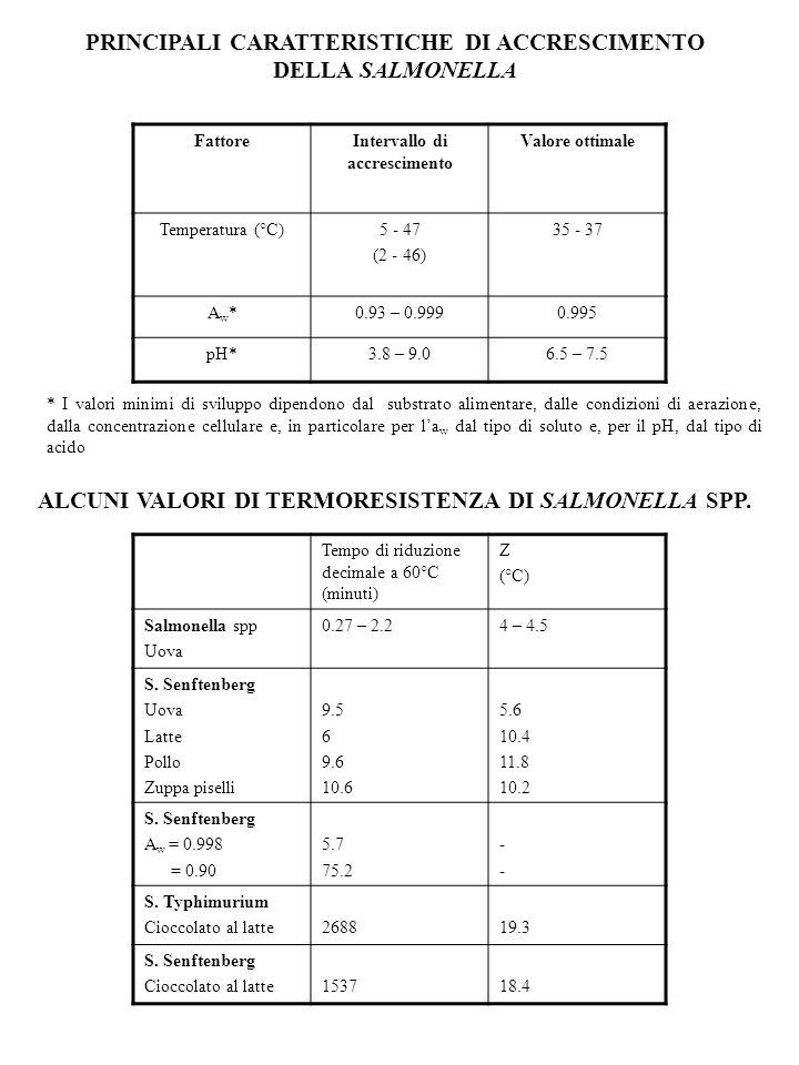 PRINCIPALI CARATTERISTICHE DI ACCRESCIMENTO DELLA SALMONELLA FattoreIntervallo di accrescimento Valore ottimale Temperatura (°C)5 - 47 (2 - 46) 35 - 3