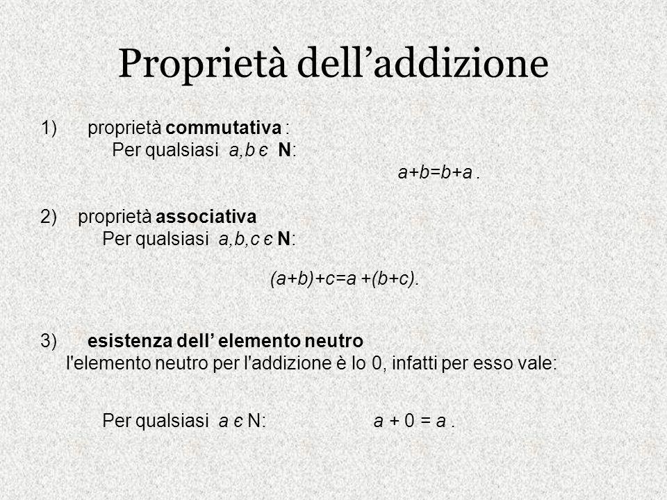Proprietà delladdizione 1) proprietà commutativa : Per qualsiasi a,b є N: a+b=b+a. 2) proprietà associativa Per qualsiasi a,b,c є N: (a+b)+c=a +(b+c).