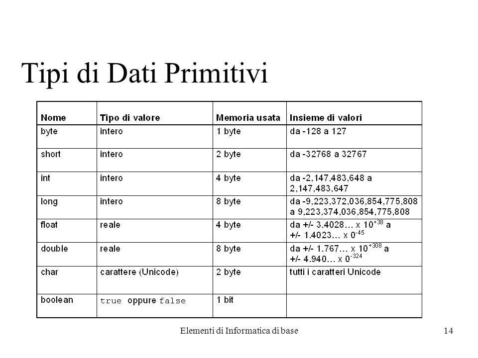Elementi di Informatica di base14 Tipi di Dati Primitivi