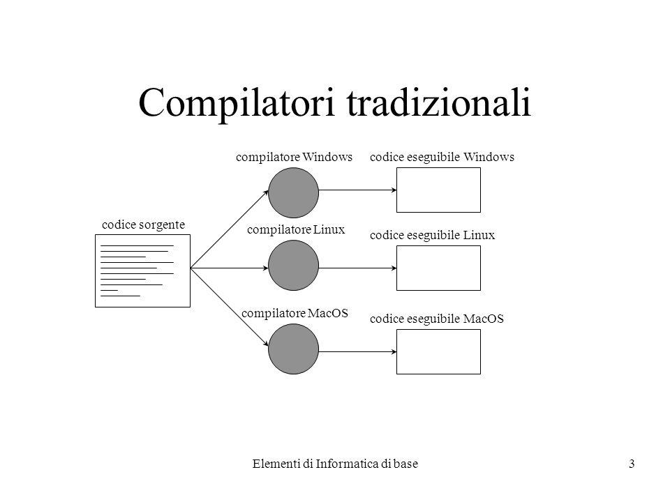 Elementi di Informatica di base3 Compilatori tradizionali codice sorgente compilatore Windows compilatore Linux compilatore MacOS codice eseguibile Windows codice eseguibile Linux codice eseguibile MacOS