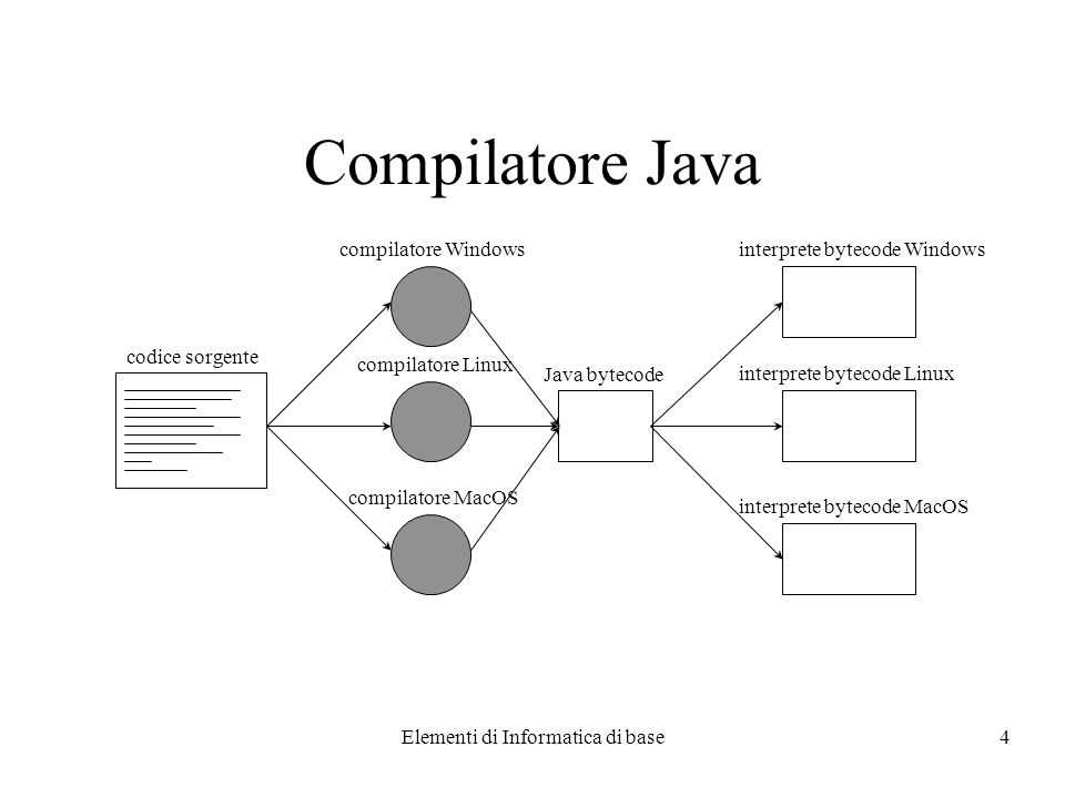 Elementi di Informatica di base4 Compilatore Java codice sorgente compilatore Windows compilatore Linux compilatore MacOS interprete bytecode Windows interprete bytecode Linux interprete bytecode MacOS Java bytecode