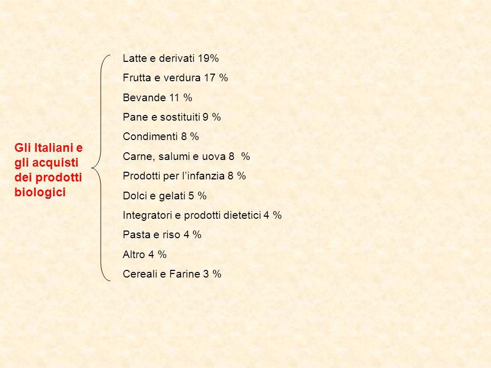 Gli Italiani e gli acquisti dei prodotti biologici Latte e derivati 19% Frutta e verdura 17 % Bevande 11 % Pane e sostituiti 9 % Condimenti 8 % Carne,