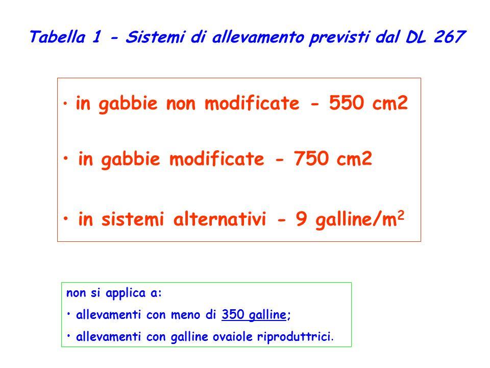 Tabella 1 - Sistemi di allevamento previsti dal DL 267 in gabbie non modificate - 550 cm2 in gabbie modificate - 750 cm2 in sistemi alternativi - 9 ga