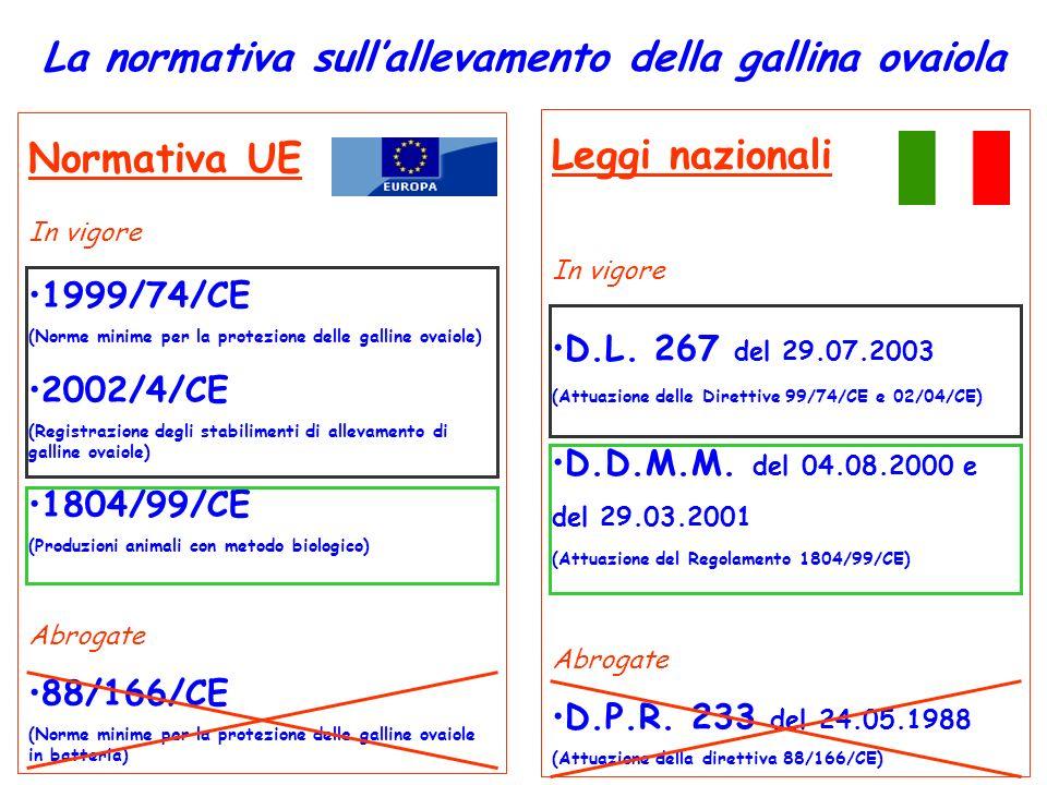La normativa sullallevamento della gallina ovaiola Normativa UE In vigore 1999/74/CE (Norme minime per la protezione delle galline ovaiole) 2002/4/CE