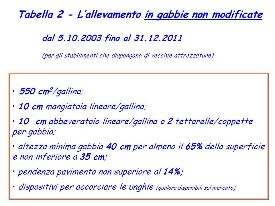 Tabella 2 - Lallevamento in gabbie non modificate dal 5.10.2003 fino al 31.12.2011 (per gli stabilimenti che dispongono di vecchie attrezzature) 550 c