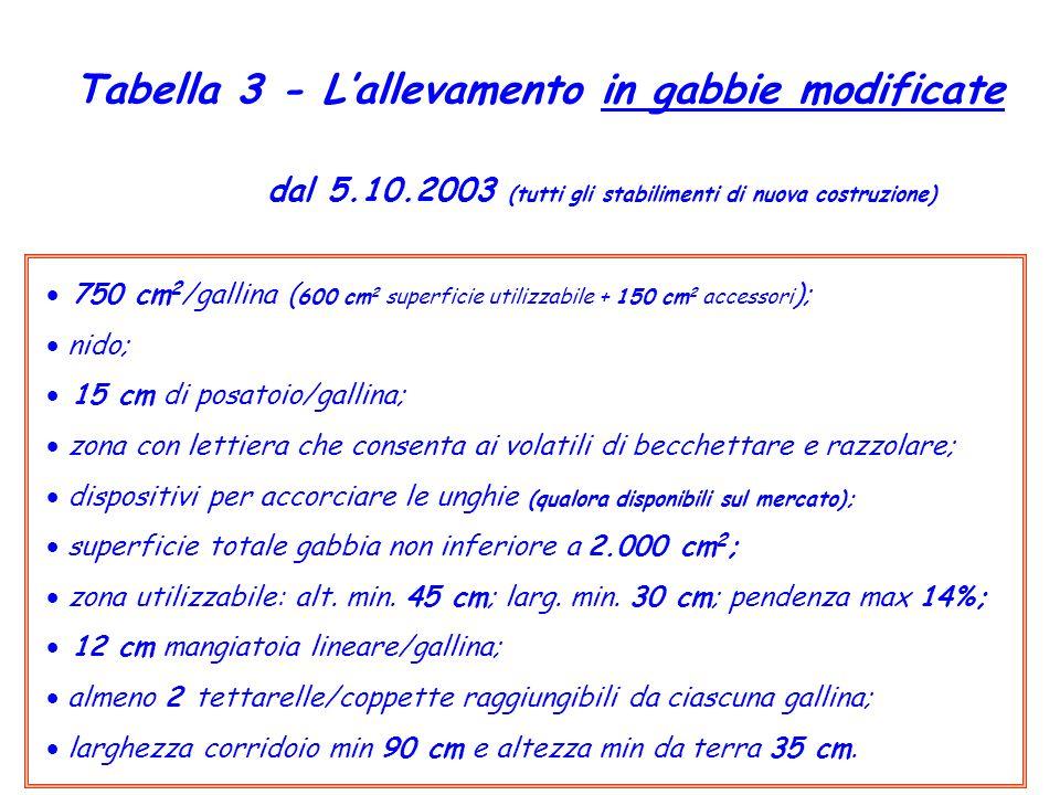 Tabella 3 - Lallevamento in gabbie modificate dal 5.10.2003 (tutti gli stabilimenti di nuova costruzione) 750 cm 2 /gallina ( 600 cm 2 superficie util