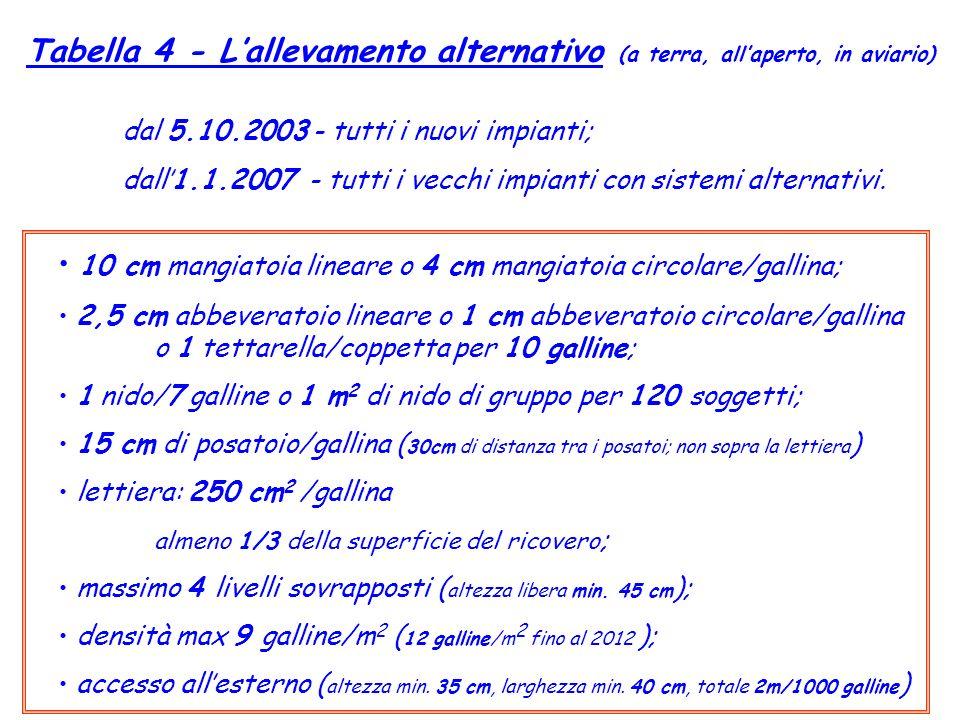 Tabella 4 - Lallevamento alternativo (a terra, allaperto, in aviario) dal 5.10.2003 - tutti i nuovi impianti; dall1.1.2007 - tutti i vecchi impianti c