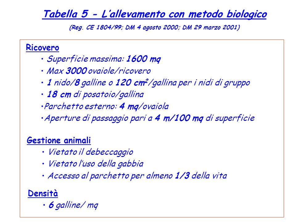 Tabella 5 - Lallevamento con metodo biologico (Reg. CE 1804/99; DM 4 agosto 2000; DM 29 marzo 2001) Ricovero Superficie massima: 1600 mq Max 3000 ovai