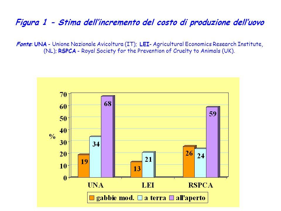 Figura 1 - Stima dellincremento del costo di produzione delluovo Fonte: UNA - Unione Nazionale Avicoltura (IT); LEI- Agricultural Economics Research I