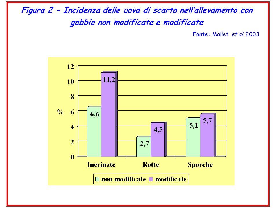 Figura 2 - Incidenza delle uova di scarto nellallevamento con gabbie non modificate e modificate Fonte: Mallet et al. 2003
