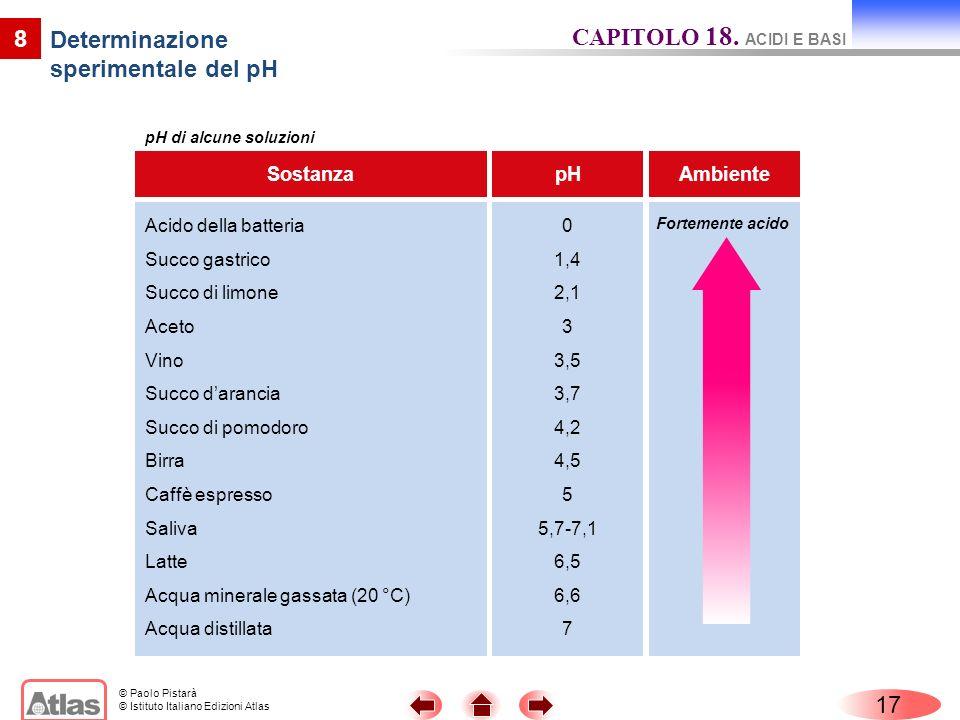 © Paolo Pistarà © Istituto Italiano Edizioni Atlas pHSostanza 0 1,4 2,1 3 3,5 3,7 4,2 4,5 5 5,7-7,1 6,5 6,6 7 Acido della batteria Succo gastrico Succ