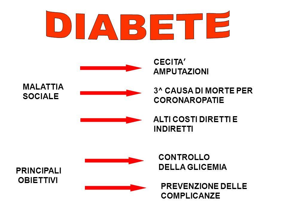 TIPO 1: - ET À <30 - FATTORI EZIOLOGICI: GENETICO IMMUNITARIO - AB - SCARSA INSULINA ENDOGENA - IPERGLICEMIA CHETOACIDOSI DIABETE MELLITO INSULINO DIPENDENTE 5-10% (DMID) DIABETE MELLITO NON INSULINO DIPENDENTE 5-10% (DMID) - ETÀ>30 - FATTORI EZIOLOGICI: GENETICO e/o AMBIENTALI OBESITA - NON AB - DIETA ATTIVITA SPORTIVA - CHETOSI RARA TIPO 2: