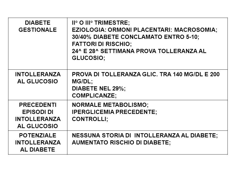 GRAVE CARENZA DI INSULINA ALTERAZIONE METABOLISMO: CARBOIDRATI PROTEINE E LIPIDI; DETERMINA: DISIDRATAZIONE, PERDITA DI ELETTROLITI, ACIDOSI SE <INSULINA GLUCOSIO NO NELLE CELLULE GLICEMIA GLICOSURIA (CON H2O, Na+, K+) POLIURIA DISIDRATAZIONE E ELETTROLITI DEMOLIZIONE DEI LIPIDI IN GLICEROLO + ACIDI GRASSI NEL FEGATO IN CORPI CHETONICI ACIDOSI METABOLICA (NEL CIRCOLO) SINTOMI: ALITO ACETONICO-NAUSEAVOMITO-DOLORI ADDOMINALI