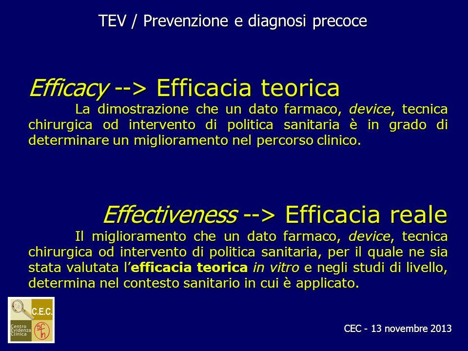 CEC - 13 novembre 2013 Efficacy --> Efficacia teorica La dimostrazione che un dato farmaco, device, tecnica chirurgica od intervento di politica sanit