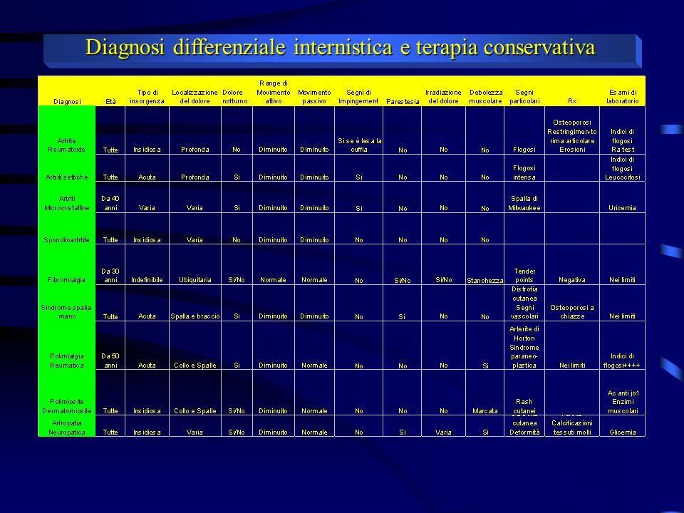 Diagnosi differenziale internistica e terapia conservativa TERAPIA MEDICA NON-CONVENZIONALE