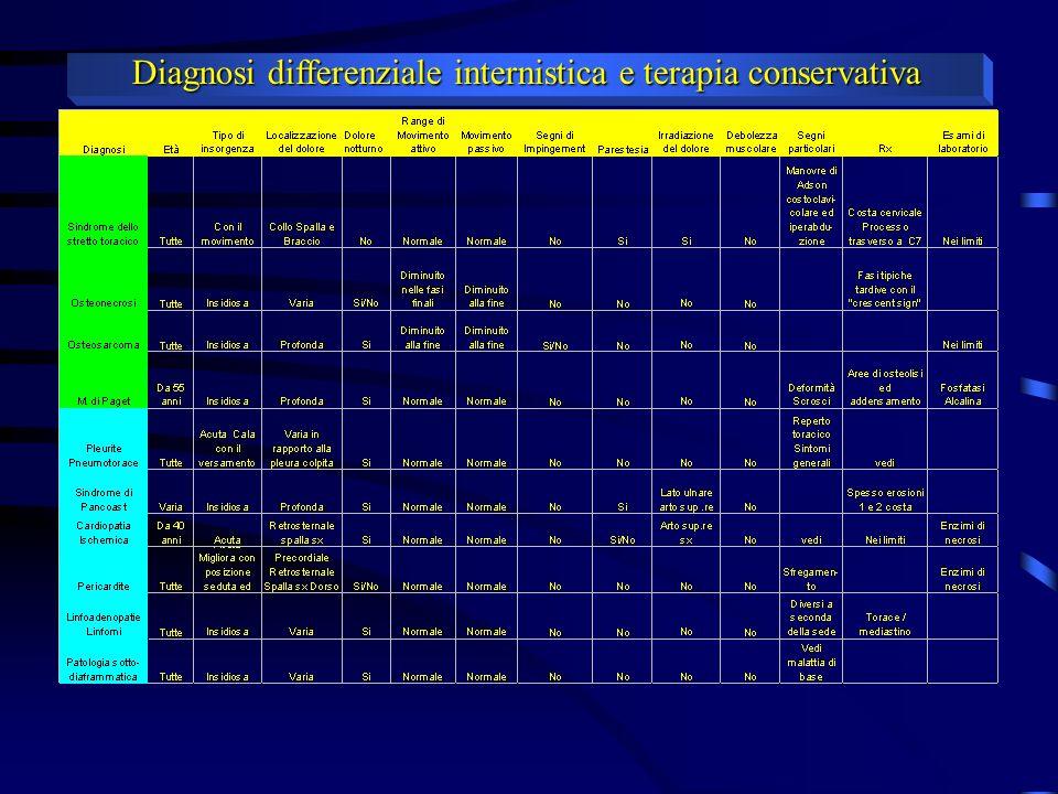 Diagnosi differenziale internistica e terapia conservativa VIE DI ACCESSO ALLA ARTICOLAZIONE GLENO-OMERALE