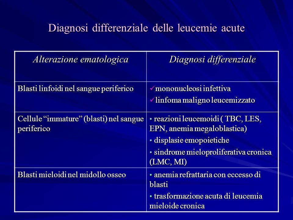 Diagnosi differenziale delle leucemie acute Alterazione ematologica Diagnosi differenziale Blasti linfoidi nel sangue periferico mononucleosi infettiv