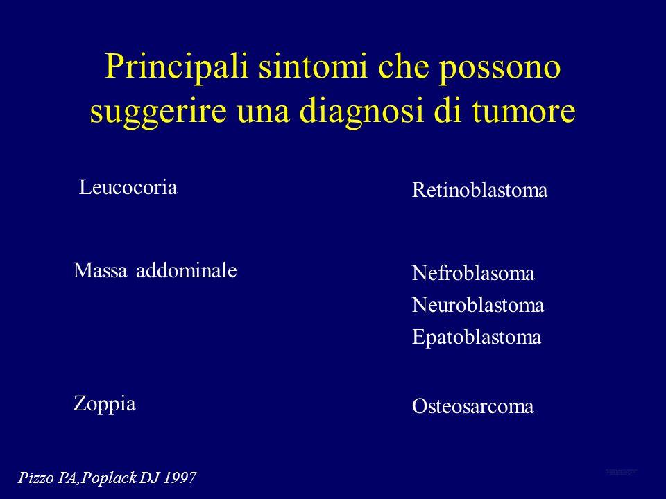 Principali sintomi che possono suggerire una diagnosi di tumore Leucocoria Retinoblastoma Pizzo PA,Poplack DJ 1997 Massa addominale Zoppia Nefroblasom