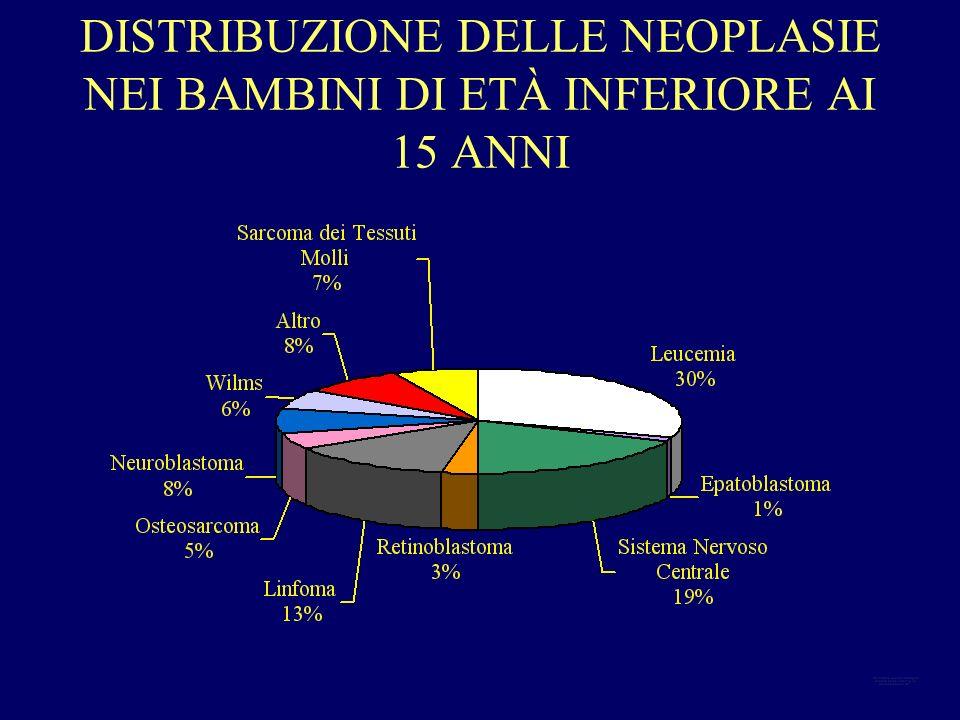 TUMORI INFANTILI TUMORI INFANTILI Incidenza 10-16 /100000 casi sotto i 15 anni di età In Italia 14/100000: 1400 nuovi casi ogni anno