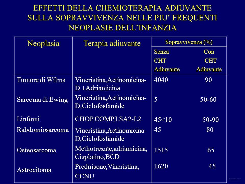 EFFETTI DELLA CHEMIOTERAPIA ADIUVANTE SULLA SOPRAVVIVENZA NELLE PIU FREQUENTI NEOPLASIE DELLINFANZIA NeoplasiaTerapia adiuvante Sopravvivenza (%) Senz
