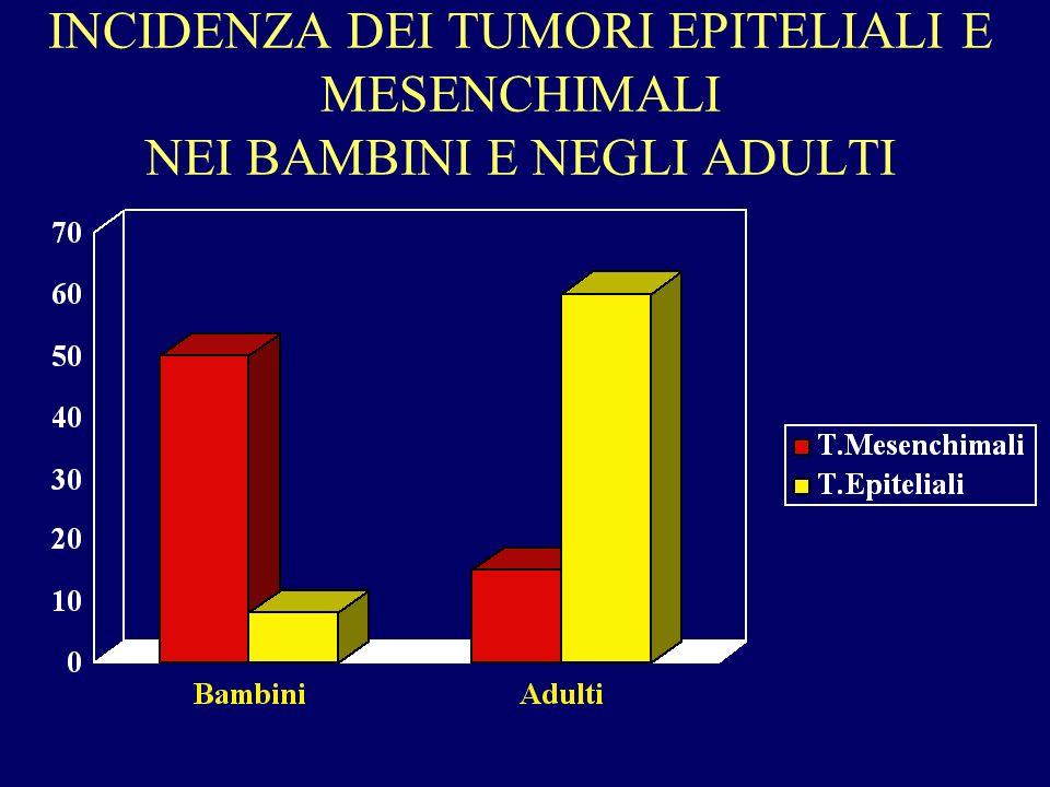 Principali sintomi che possono suggerire una diagnosi di tumore Tumef.
