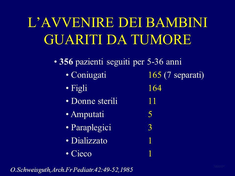 LAVVENIRE DEI BAMBINI GUARITI DA TUMORE O.Schweisguth,Arch.Fr Pediatr.42:49-52,1985 356 pazienti seguiti per 5-36 anni Coniugati 165 (7 separati) Figl