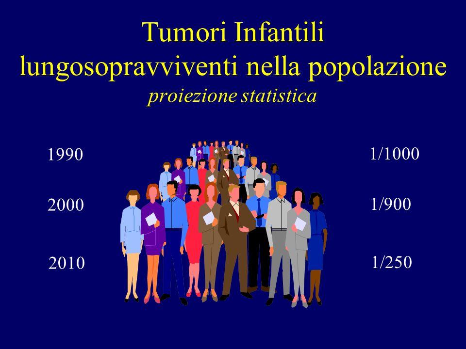 Tumori Infantili lungosopravviventi nella popolazione proiezione statistica 1990 2000 2010 1/1000 1/900 1/250
