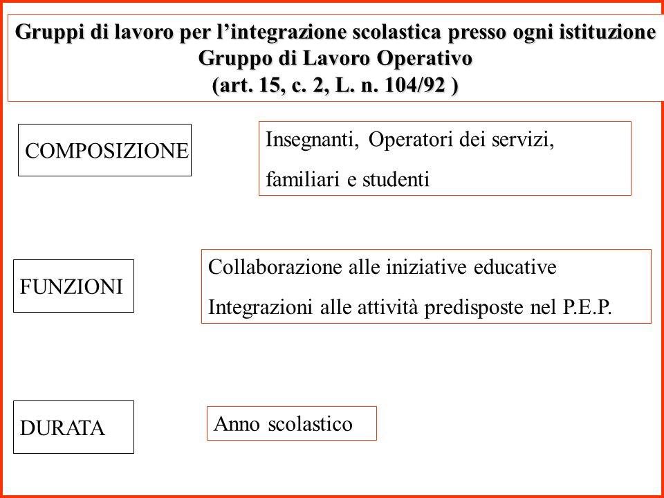 Gruppi di lavoro per lintegrazione scolastica presso ogni istituzione Gruppo di Lavoro Operativo (art. 15, c. 2, L. n. 104/92 ) COMPOSIZIONE Insegnant