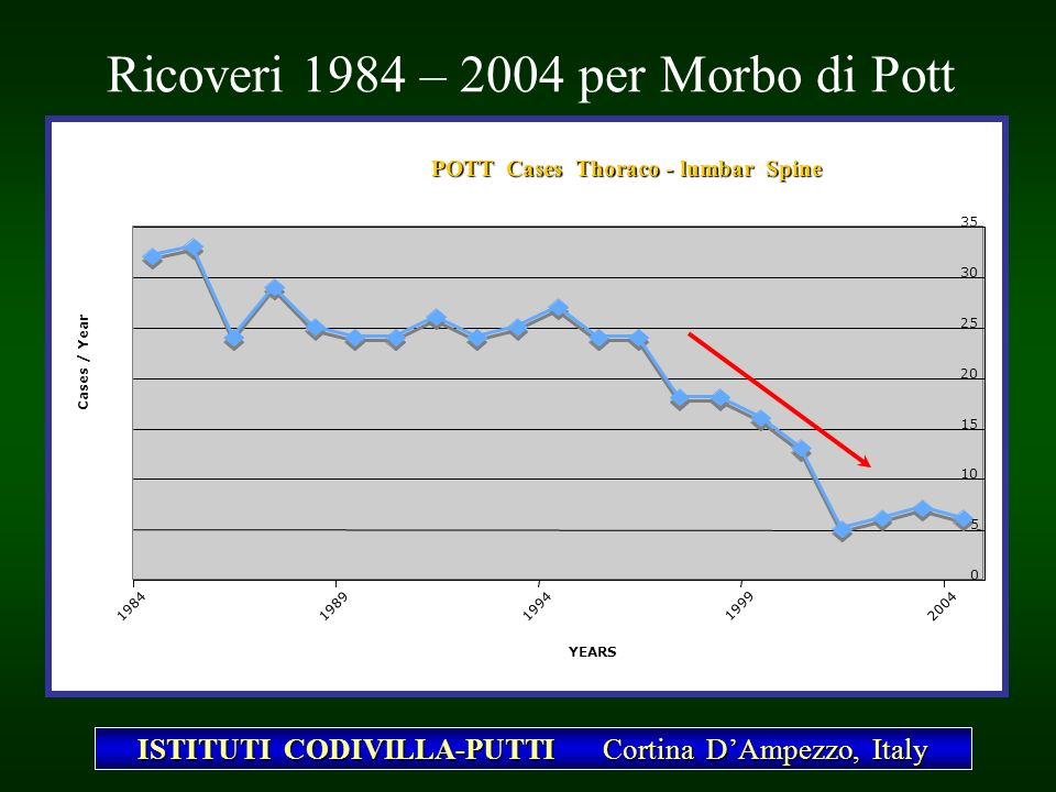 Ricoveri 1984 – 2004 per Morbo di Pott POTT Cases Thoraco - lumbar Spine 0 5 10 15 20 25 30 35 1984 1989 1994 1999 2004 YEARS Cases / Year ISTITUTI CO