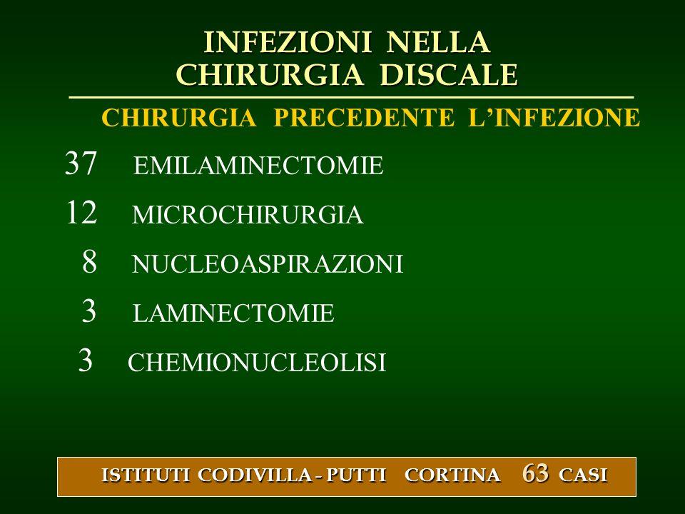 CHIRURGIA PRECEDENTE LINFEZIONE 37 EMILAMINECTOMIE 12 MICROCHIRURGIA 8 NUCLEOASPIRAZIONI 3 LAMINECTOMIE 3 CHEMIONUCLEOLISI ISTITUTI CODIVILLA - PUTTI