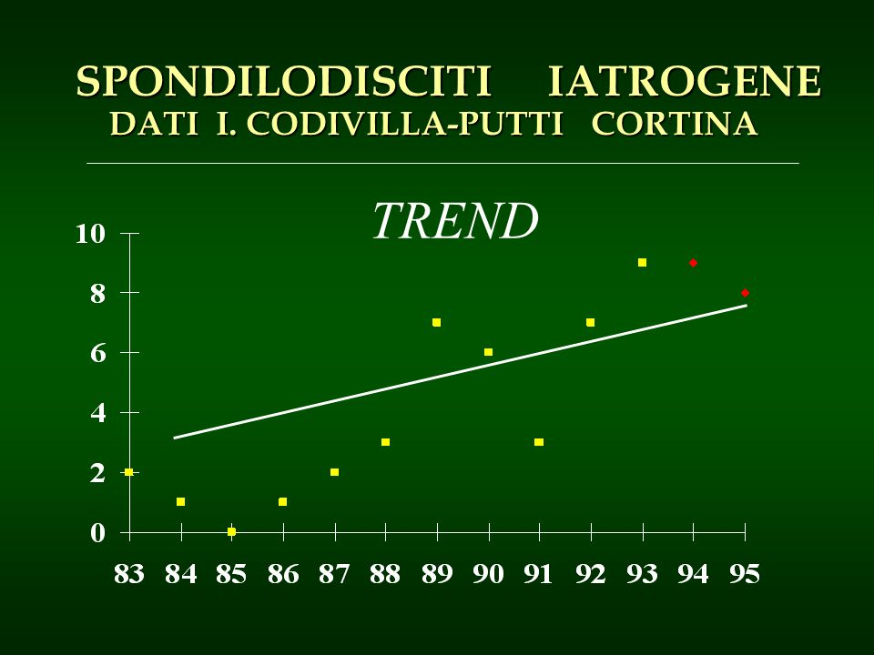 TREND SPONDILODISCITI IATROGENE SPONDILODISCITI IATROGENE DATI I. CODIVILLA-PUTTI CORTINA